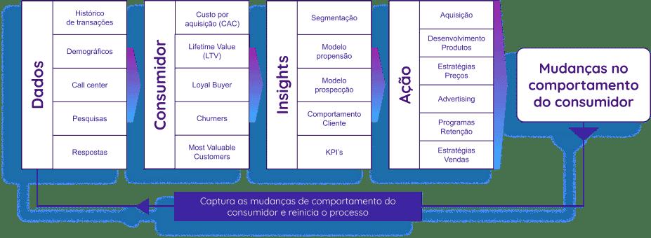 Dados, Consumidores, Insights, Ação!